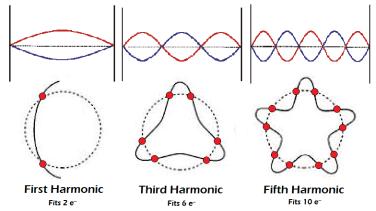 Electron hamonics